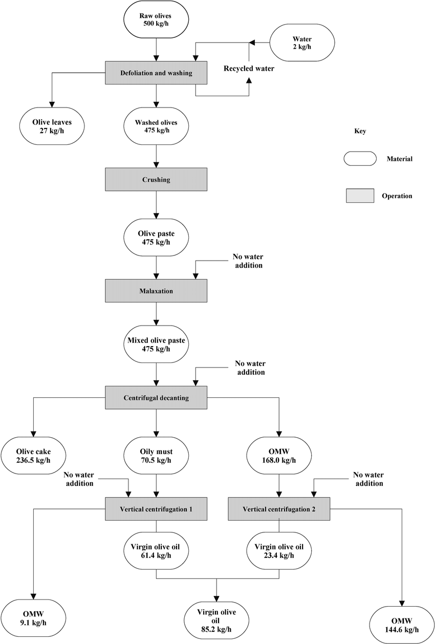 medium resolution of quantitative flow chart of the three phase olive oil extraction system