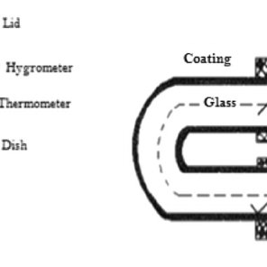 Applications of humidity sensor in various fields