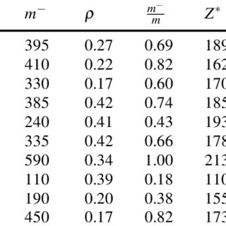 Value of the greedy heuristic solution (dashed line) and