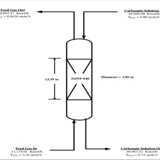 Simplified process flow diagram of a SW-FGD plant [32