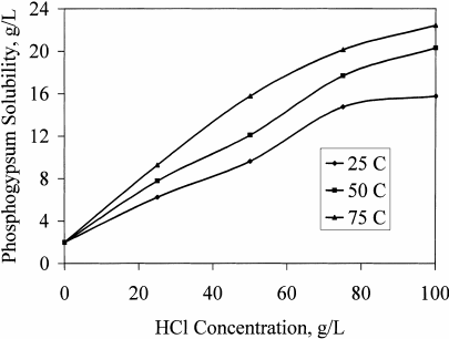 Effect of temperature on the solubility of phosphogypsum
