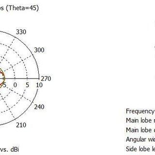 far-field polar plot of spherical microstrip antenna . The