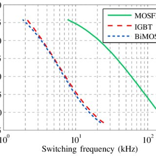 (PDF) High Switching Performance of 1700V, 50A SiC Power