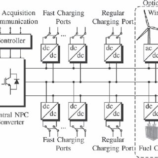 (PDF) Electric vehicle charging station using a neutral