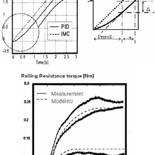 Representation of separate action of the IMC loop and PID
