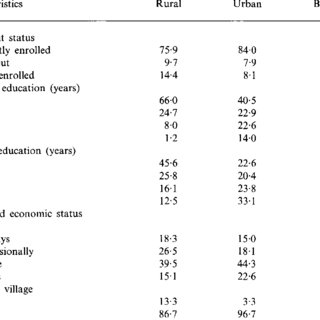(PDF) Influence of socioeconomic factors on basic