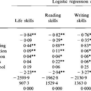 (PDF) Influence of socioeconomic factors on basic