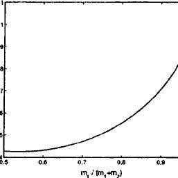 (PDF) Optimization of the Individual Stiffness and Damping