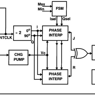 (PDF) A 660 MB/s interface megacell portable circuit in 0
