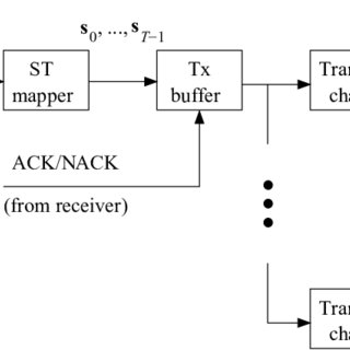 Block diagram of the turbo packet combing-aided MIMO ARQ
