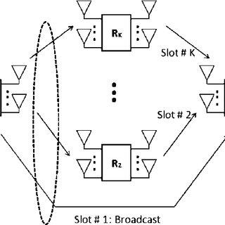 BLER performance for convolutional code (CC) ( 35 , 23 ) 8