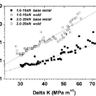 (PDF) A review of the application of acoustic emission