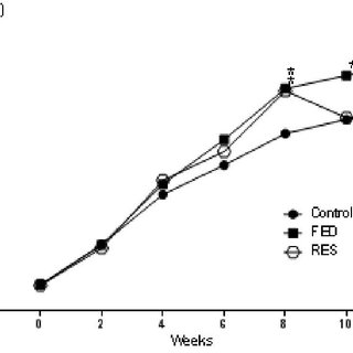 (PDF) RESVERATROL EFFECT ON FRUCTOSE-INDUCED NASH: A