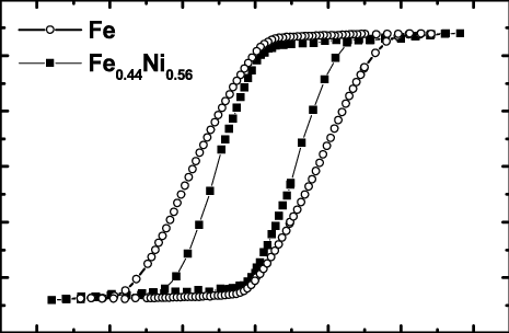 The atomic percentage of Fe in the FeNi nanowires