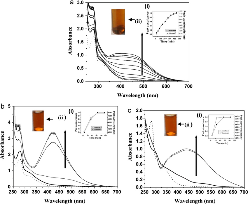 Absorption spectra of a solution containing 3 × 10 −4 M Ag