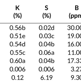(PDF) Effect of genotype on proximate composition and