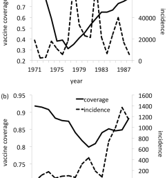 whole cell pertussis vaccine coverage solid line and pertussis case notifications dashed line [ 850 x 1196 Pixel ]