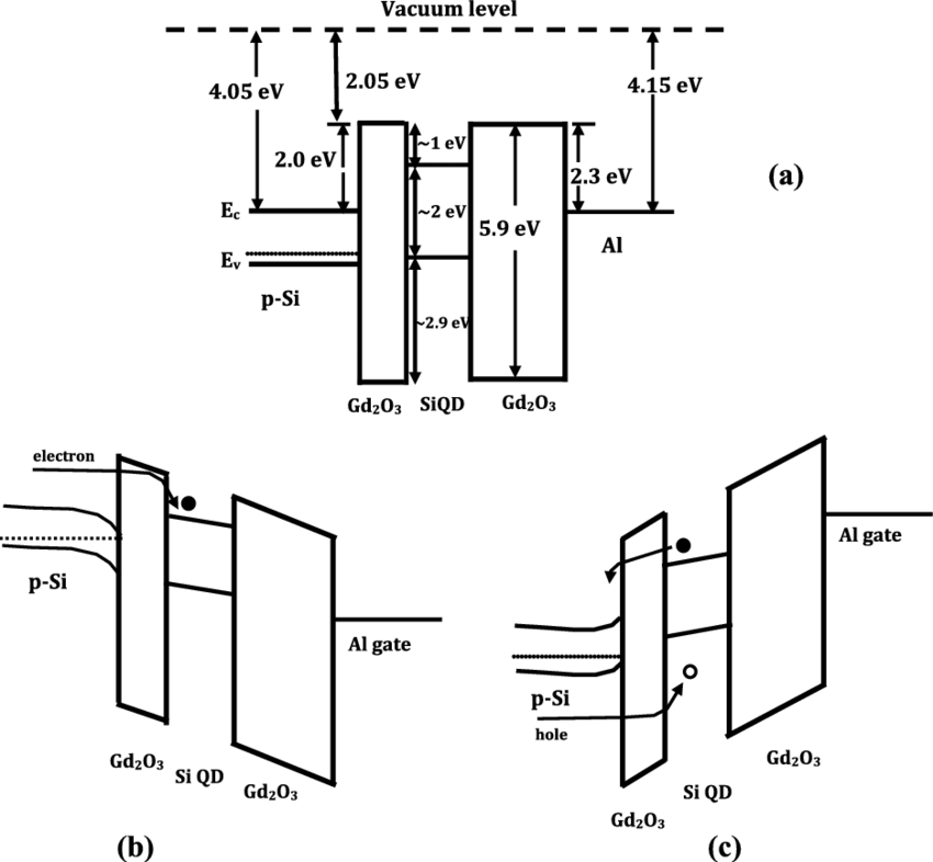Schematic energy band diagrams of a typical p-Si/Gd 2 O 3