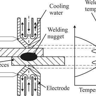 (PDF) Temperature measurement during resistance spot