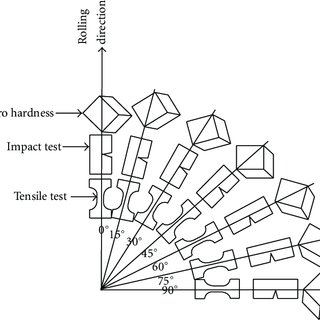 (PDF) Effect of Artificial Aging on Plane Anisotropy of