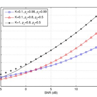 (PDF) On the Capacity Achieving Covariance Matrix for
