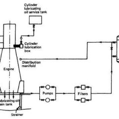 Lube Oil System Diagram Yamaha G2 Golf Cart Wiring Lubricating Of A Diesel Engine Source Machinery Spaces Com