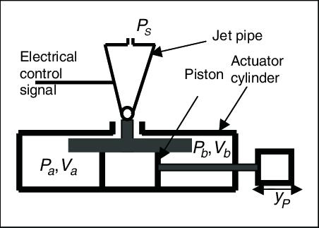 Schematic diagram of pneumatic servo actuator system