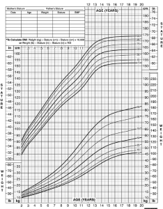 Growth chart stature for age and weight percentiles also girls rh researchgate