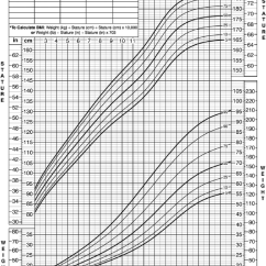 Ergonomic Furniture In The Classroom Bright Starts High Chair Growth Chart: Stature-for-age And Weight-for-age Percentiles (boys 2 E...   Download Scientific ...