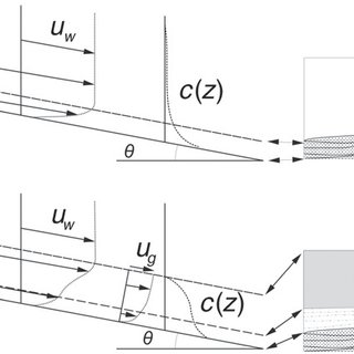 (PDF) Wave-enhanced sediment-gravity flows and mud