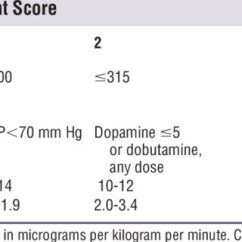 Modified Sofa Score Calculator Bed For Dogs Pdf A Sequential Organ Failure Assessment Critical Care Triage