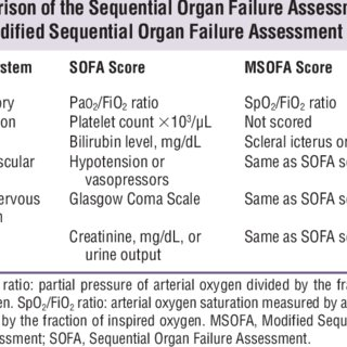 modified sofa score calculator cheap beds new york pdf a sequential organ failure assessment for critical care triage