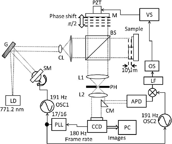 Experimental setup: G, grating; SM, scanner mirror; CL