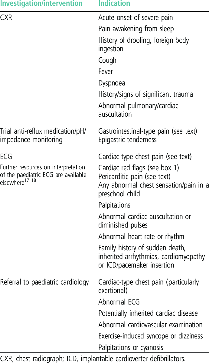 chest pain indications for