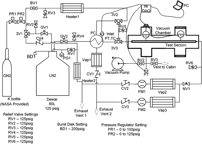 Fluid system schematic. The valves and important