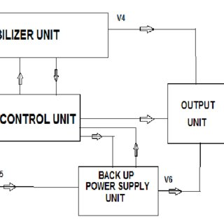 (PDF) Design Analysis and Implementation of A 0.5 KVA