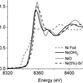 Ni K edge XANES data (with an energy resolution of 1 eV