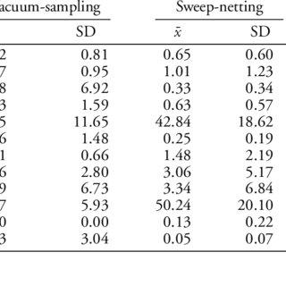 (PDF) Comparison of two methods for sampling invertebrates