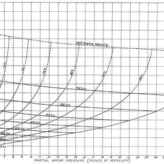 Relative humidity versus vapor pressure, with lines of