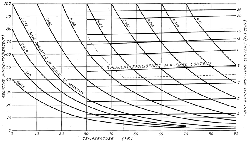 Relative humidity versus dry-bulb temperature, with curves