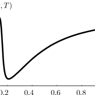 The drifts of (1.2) and the corresponding potentials at