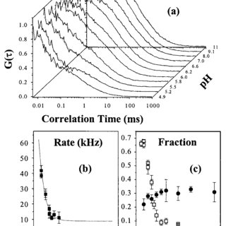 (PDF) Heikal, A.A. , Hess, S.T. , Baird, G.S. , Tsien, R.Y