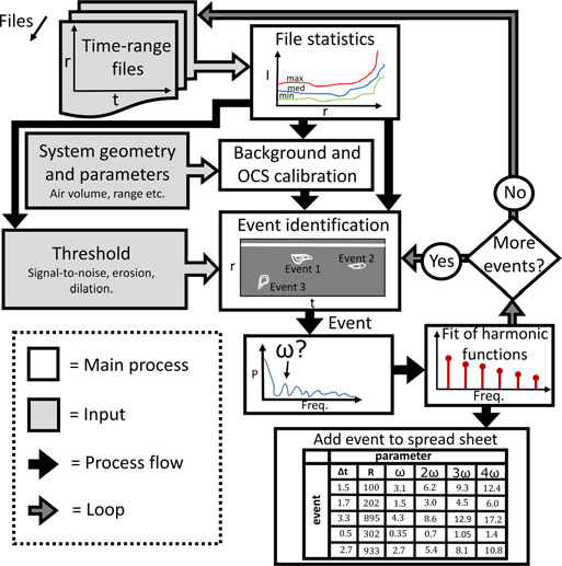 A flow chart of the main process steps and input