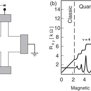 (PDF) Quantum resistance metrology using graphene