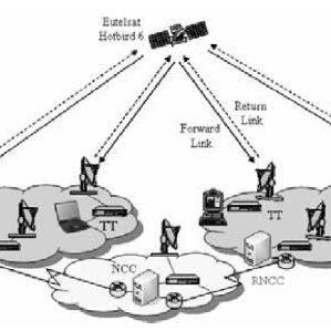 (PDF) Digital Videos Broadcasting via Satellite Challenge