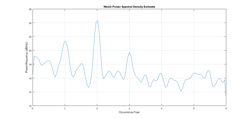 How do we compute sample rate(FS) in Pwelch for monthly