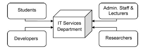 An illustration of Cloud Computing Departments in a
