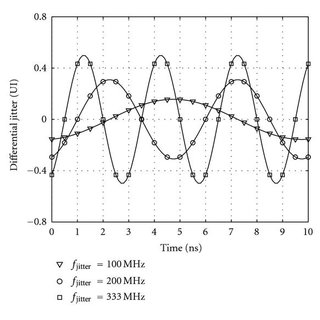 (PDF) Receiver Jitter Tracking Characteristics in High