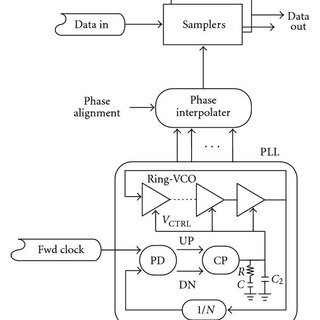 Second-order PLL jitter transfer characteristic for