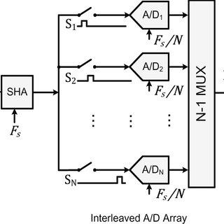 (PDF) Clock-Jitter-Tolerant Wideband Receivers: An